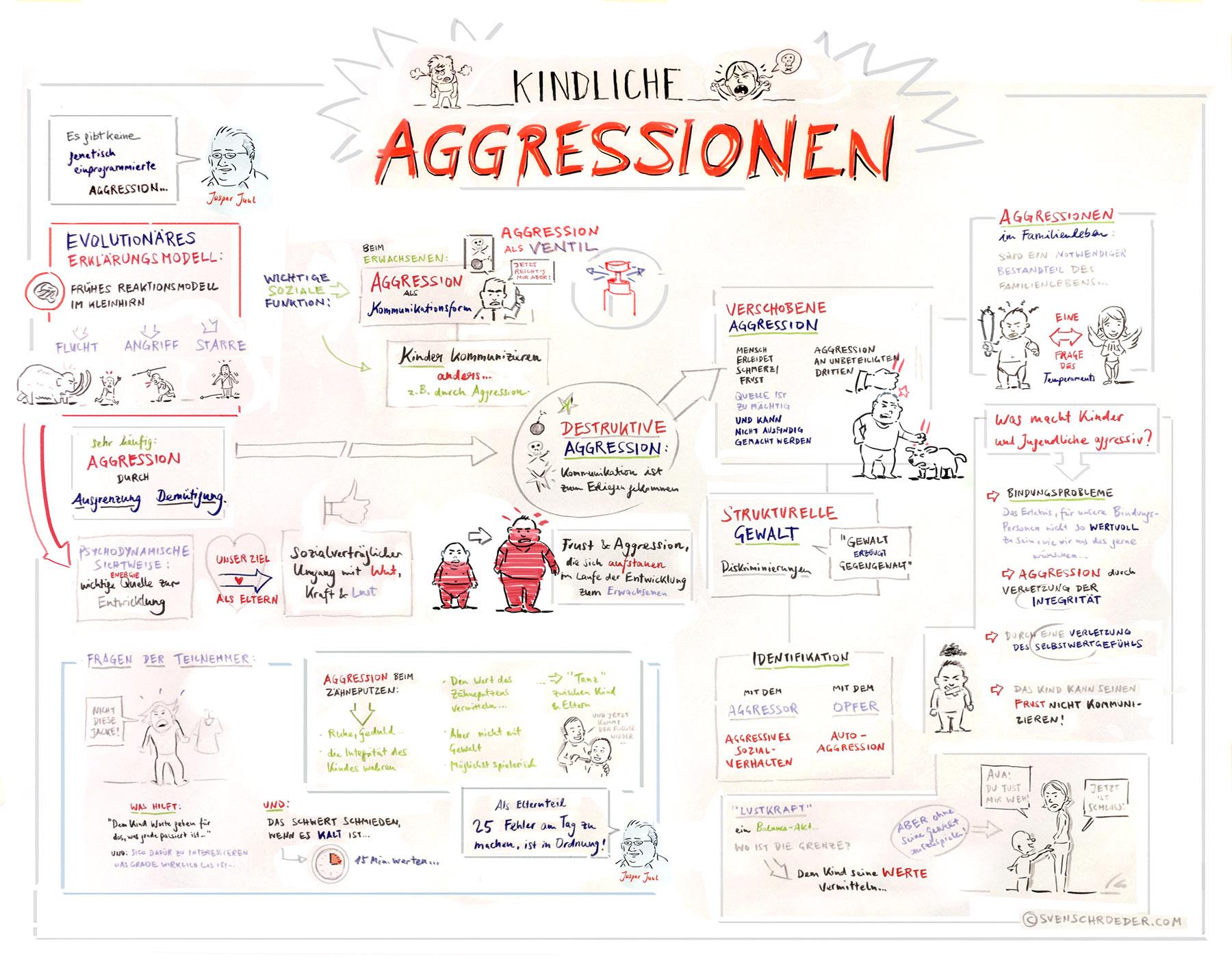 """Graphic Recording eines Vortrags zum Thema """"Aggressionen bei Kleinkindern"""""""